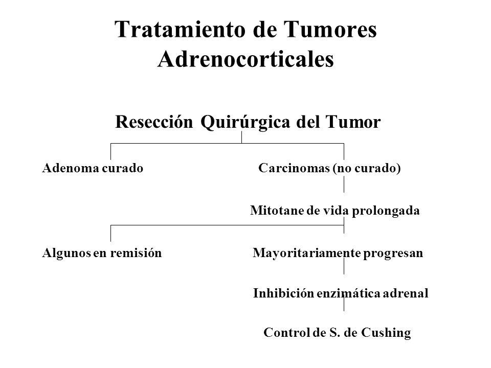 Tratamiento de Tumores Adrenocorticales Resección Quirúrgica del Tumor Adenoma curado Carcinomas (no curado) Mitotane de vida prolongada Algunos en re