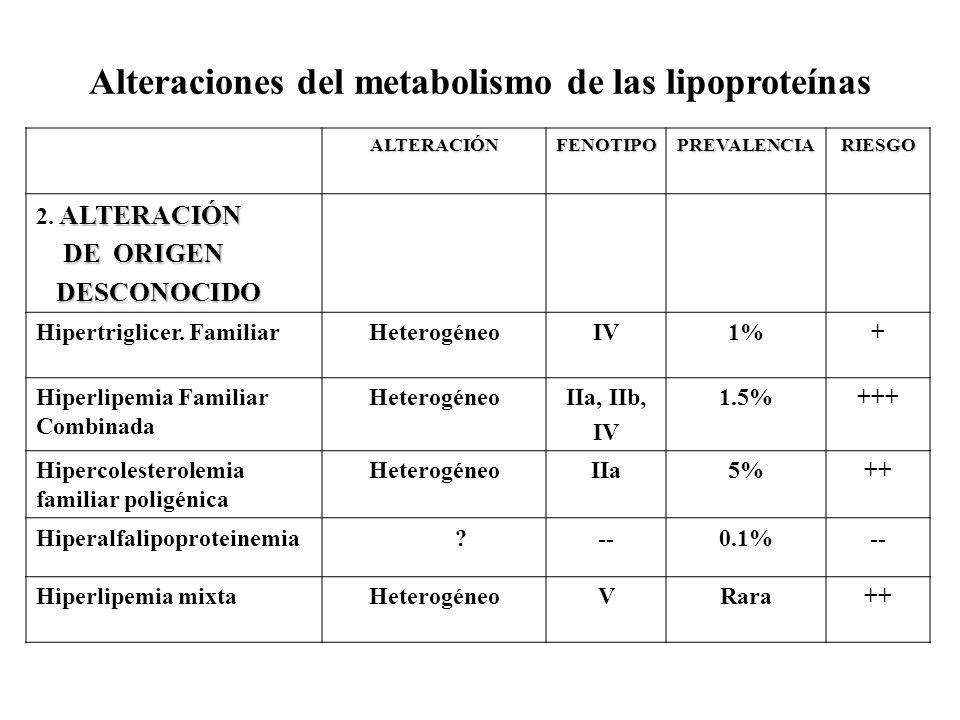 Alteraciones del metabolismo de las lipoproteínas ALTERACIÓNFENOTIPOPREVALENCIARIESGO ALTERACIÓN 2. ALTERACIÓN DE ORIGEN DE ORIGEN DESCONOCIDO DESCONO