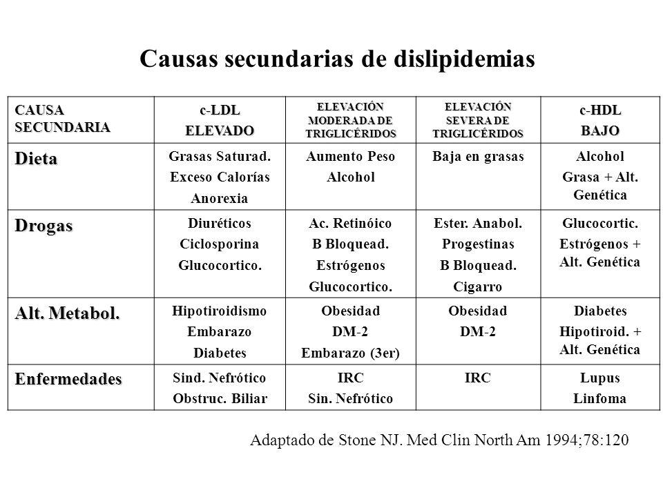 Causas secundarias de dislipidemias CAUSA SECUNDARIA c-LDLELEVADO ELEVACIÓN MODERADA DE TRIGLICÉRIDOS ELEVACIÓN SEVERA DE TRIGLICÉRIDOS c-HDLBAJO Diet