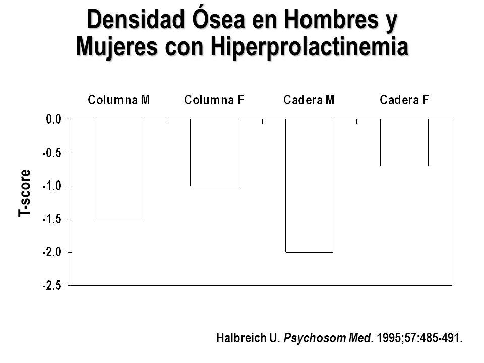 Densidad Ósea en Hombres y Mujeres con Hiperprolactinemia Halbreich U. Psychosom Med. 1995;57:485-491. T-score