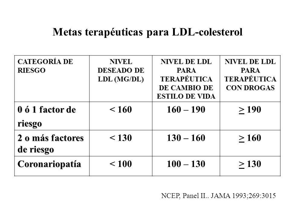 Metas terapéuticas para LDL-colesterol CATEGORÍA DE RIESGO NIVEL DESEADO DE LDL (MG/DL) NIVEL DE LDL PARA TERAPÉUTICA DE CAMBIO DE ESTILO DE VIDA NIVE