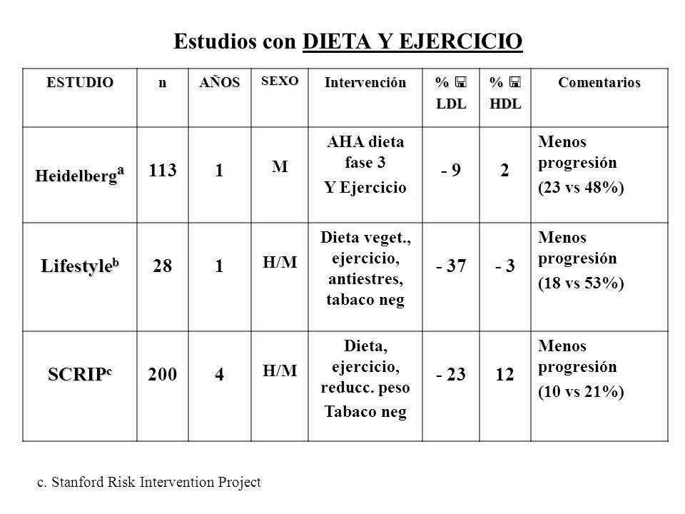 Estudios con DIETA Y EJERCICIO ESTUDIOnAÑOSSEXOIntervención %LDL %HDLComentarios Heidelberg a 1131 M AHA dieta fase 3 Y Ejercicio - 92 Menos progresió