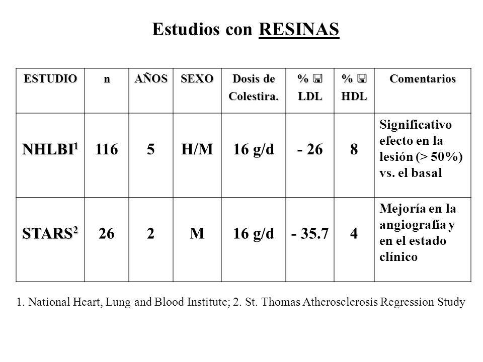 Estudios con RESINAS ESTUDIOnAÑOSSEXO Dosis de Colestira. %LDL %HDLComentarios NHLBI 1 1165H/M16 g/d- 268 Significativo efecto en la lesión (> 50%) vs