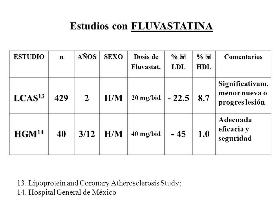 Estudios con FLUVASTATINA ESTUDIOnAÑOSSEXO Dosis de Fluvastat. %LDL %HDLComentarios LCAS 13 4292H/M 20 mg/bid - 22.58.7 Significativam. menor nueva o