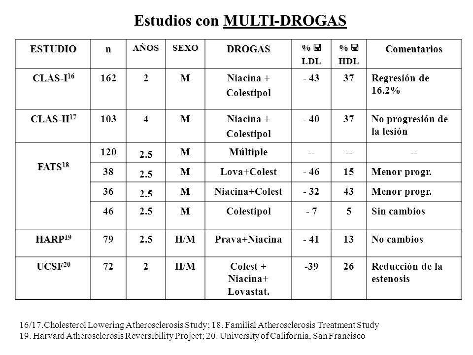 Estudios con MULTI-DROGAS ESTUDIOnAÑOSSEXODROGAS %LDL %HDLComentarios CLAS-I 16 1622MNiacina + Colestipol - 4337Regresión de 16.2% CLAS-II 17 1034MNia