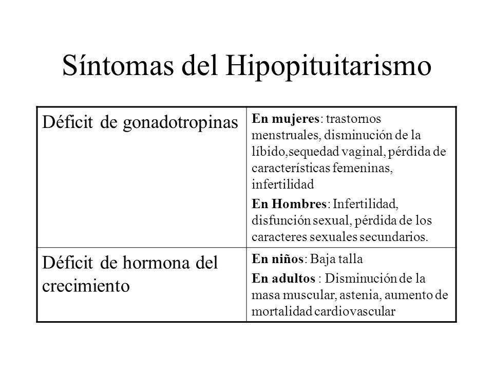 Síntomas del Hipopituitarismo Déficit de gonadotropinas En mujeres: trastornos menstruales, disminución de la líbido,sequedad vaginal, pérdida de cara