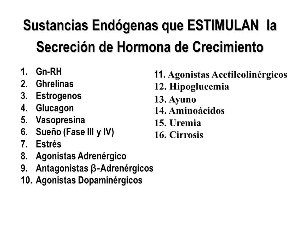 Sustancias Endógenas que INHIBEN la Secreción de GH 1.Somatostatina 2.REM del sueño 3.Deprivación emocional 4.Antagonistas -Adrenérgicos 5.Agonistas β- Adrenérgicos 6.Antagonistas Acetilcolinérgicos 7.Hiperglucemia 8.Obesidad 9.Hipotiroidismo 10.