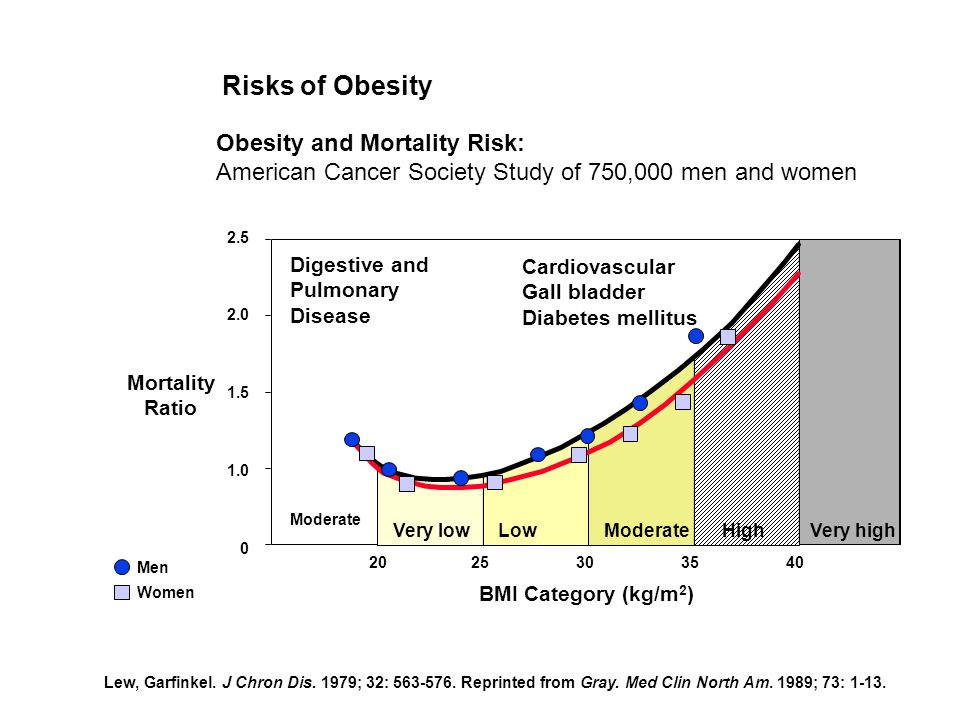 Risks of Obesity Lew, Garfinkel. J Chron Dis. 1979; 32: 563-576. Reprinted from Gray. Med Clin North Am. 1989; 73: 1-13. Obesity and Mortality Risk: A
