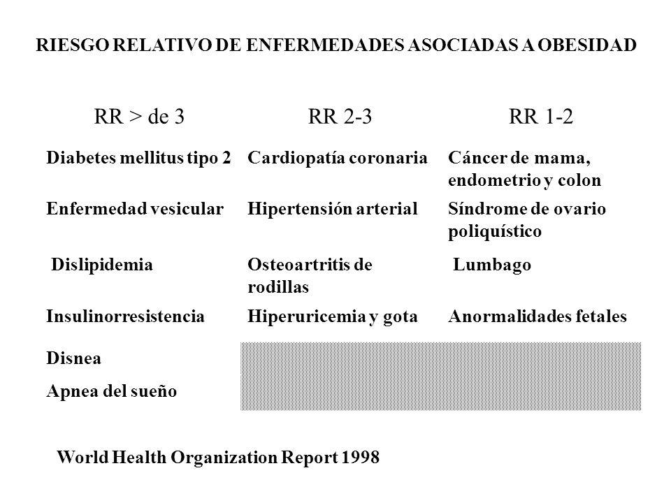 RIESGO RELATIVO DE ENFERMEDADES ASOCIADAS A OBESIDAD RR > de 3RR 2-3RR 1-2 Diabetes mellitus tipo 2Cardiopatía coronariaCáncer de mama, endometrio y c