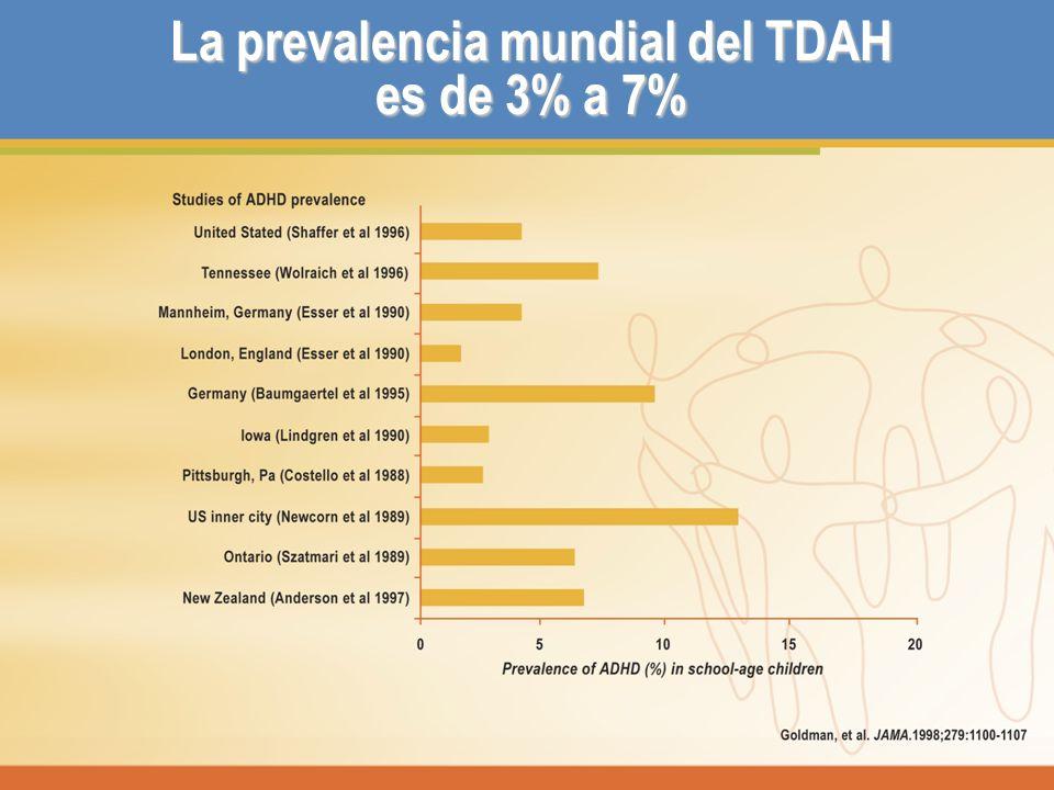 La prevalencia mundial del TDAH es de 3% a 7%