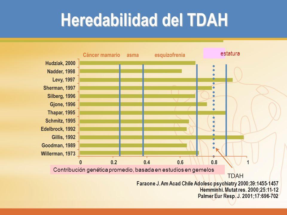 Heredabilidad del TDAH Faraone J. Am Acad Chile Adolesc psychiatry 2000;39:1455-1457 Hemminhi. Mutat res. 2000;25:11-12 Palmer Eur Resp. J. 2001;17:69