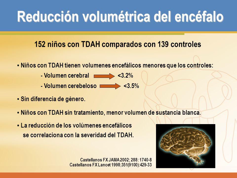 Reducción volumétrica del encéfalo 152 niños con TDAH comparados con 139 controles Niños con TDAH tienen volumenes encefálicos menores que los control
