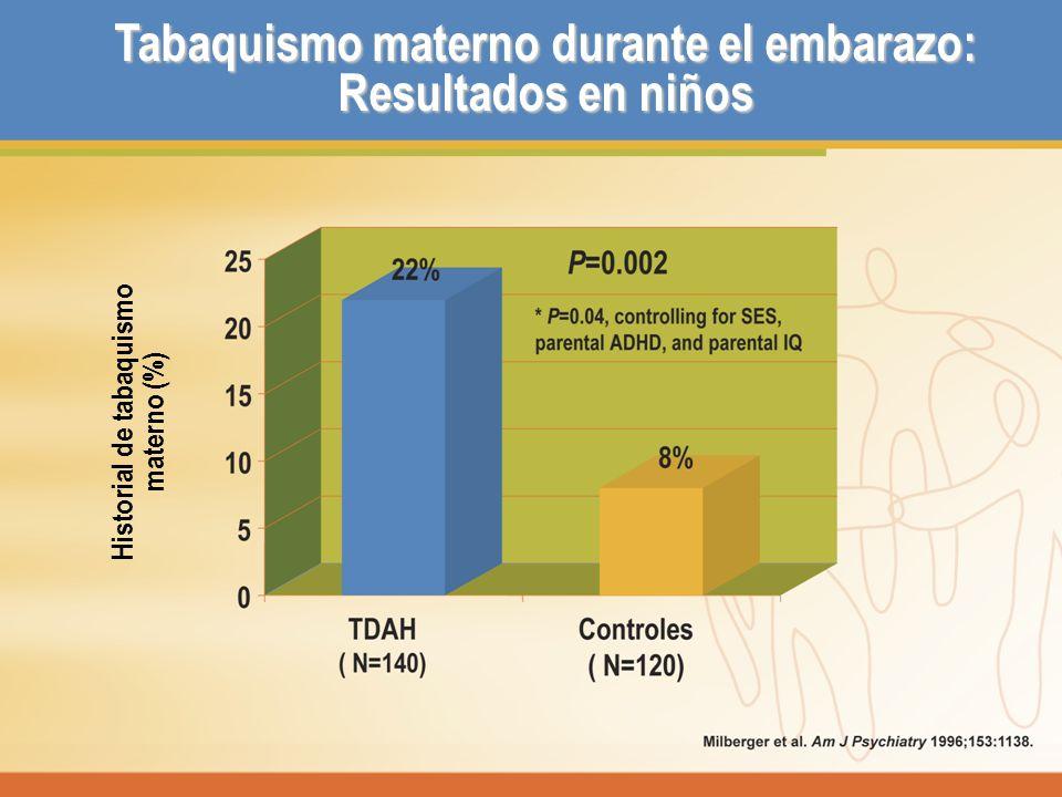 Tabaquismo materno durante el embarazo: Resultados en niños Historial de tabaquismo materno (%)
