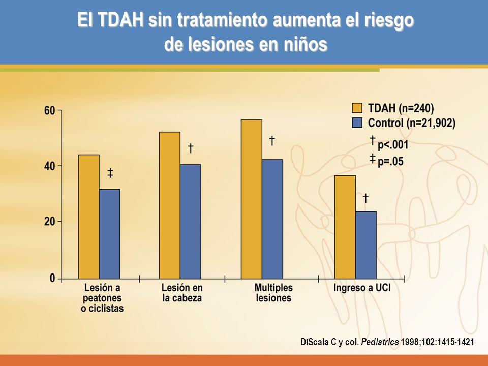 DiScala C y col. Pediatrics 1998;102:1415-1421 El TDAH sin tratamiento aumenta el riesgo de lesiones en niños