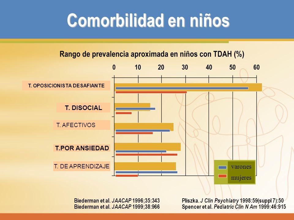 Comorbilidad en niños Biederman et al. JAACAP 1996;35:343 Pliszka. J Clin Psychiatry 1998:59(suppl 7):50 Biederman et al. JAACAP 1999;38:966 Spencer e