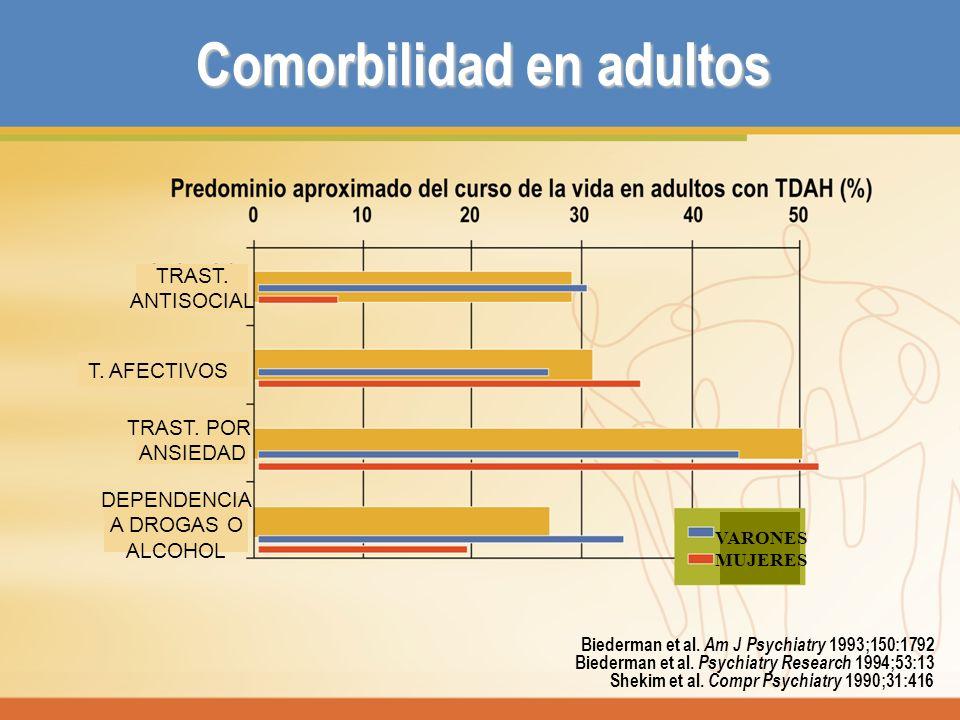 Comorbilidad en adultos Biederman et al. Am J Psychiatry 1993;150:1792 Biederman et al. Psychiatry Research 1994;53:13 Shekim et al. Compr Psychiatry