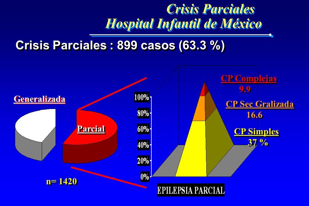 Crisis Parciales Hospital Infantil de México Crisis Parciales Hospital Infantil de México Crisis Parciales : 899 casos (63.3 %) Parcial Generalizada C