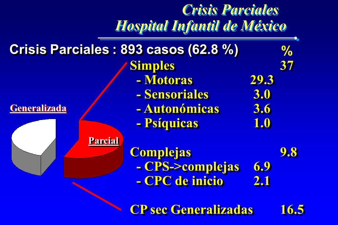 Crisis Parciales Hospital Infantil de México Crisis Parciales Hospital Infantil de México Crisis Parciales : 893 casos (62.8 %) Parcial Generalizada S