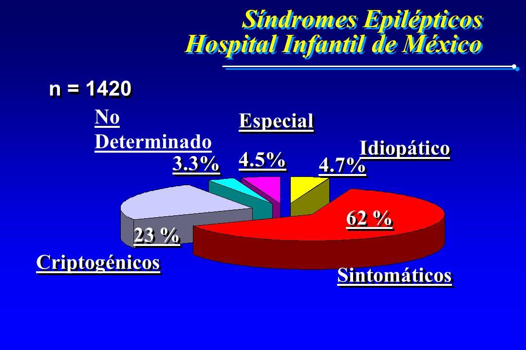 Síndromes Epilépticos Hospital Infantil de México n = 1420 Criptogénicos Sintomáticos 4.7% 62 % 23 % Idiopático No Determinado Especial 4.5% 3.3%