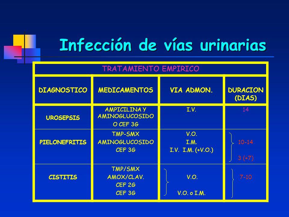 Infección de vías urinarias TRATAMIENTO EMPIRICO DIAGNOSTICOMEDICAMENTOSVIA ADMON.DURACION (DIAS) UROSEPSIS AMPICILINA Y AMINOGLUCOSIDO O CEF 3G I.V.1