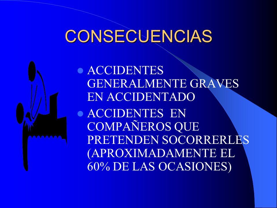 CONSECUENCIAS ACCIDENTES GENERALMENTE GRAVES EN ACCIDENTADO ACCIDENTES EN COMPAÑEROS QUE PRETENDEN SOCORRERLES (APROXIMADAMENTE EL 60% DE LAS OCASIONE