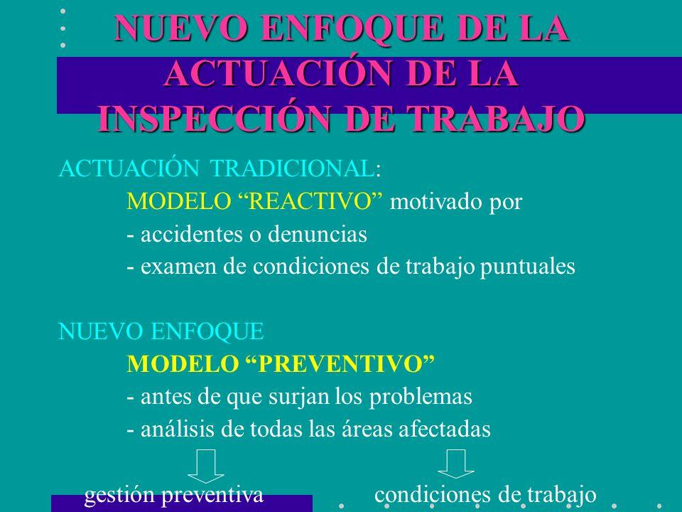 NUEVO ENFOQUE DE LA ACTUACIÓN DE LA INSPECCIÓN DE TRABAJO ACTUACIÓN TRADICIONAL: MODELO REACTIVO motivado por - accidentes o denuncias - examen de con