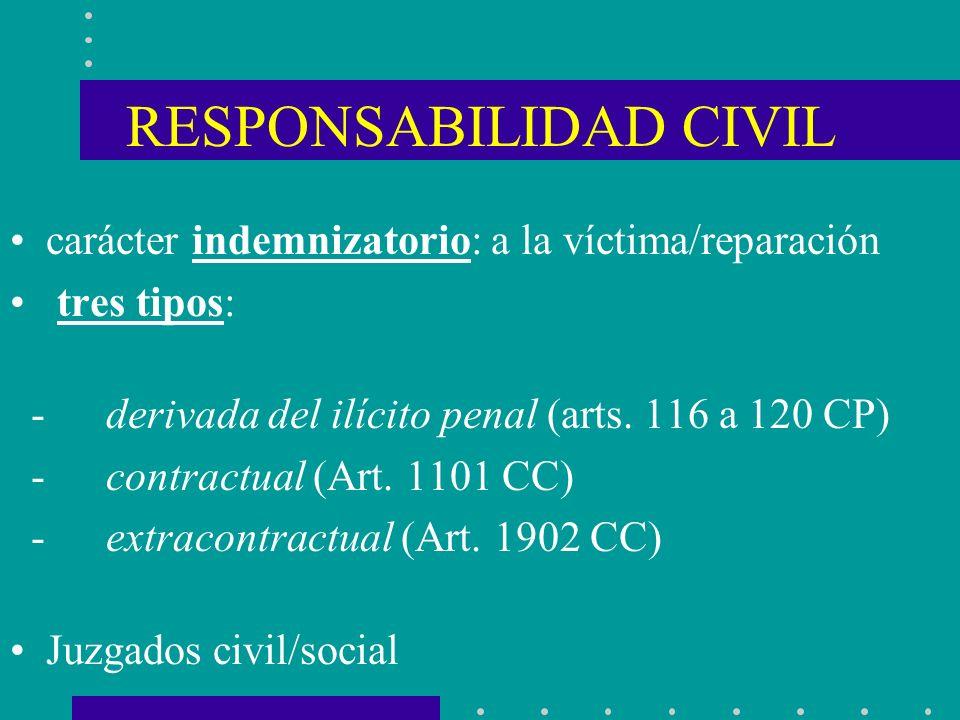 RESPONSABILIDAD CIVIL carácter indemnizatorio: a la víctima/reparación tres tipos: - derivada del ilícito penal (arts. 116 a 120 CP) - contractual (Ar