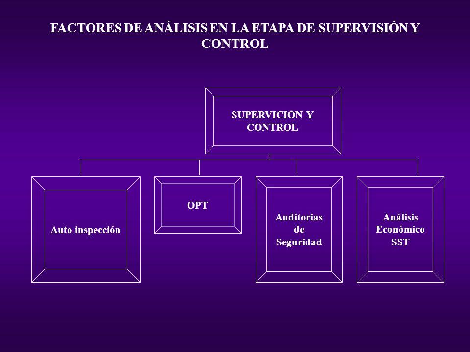 FACTORES DE ANÁLISIS EN LA ETAPA DE SUPERVISIÓN Y CONTROL SUPERVICIÓN Y CONTROL Auto inspección OPT Auditorias de Seguridad Análisis Económico SST