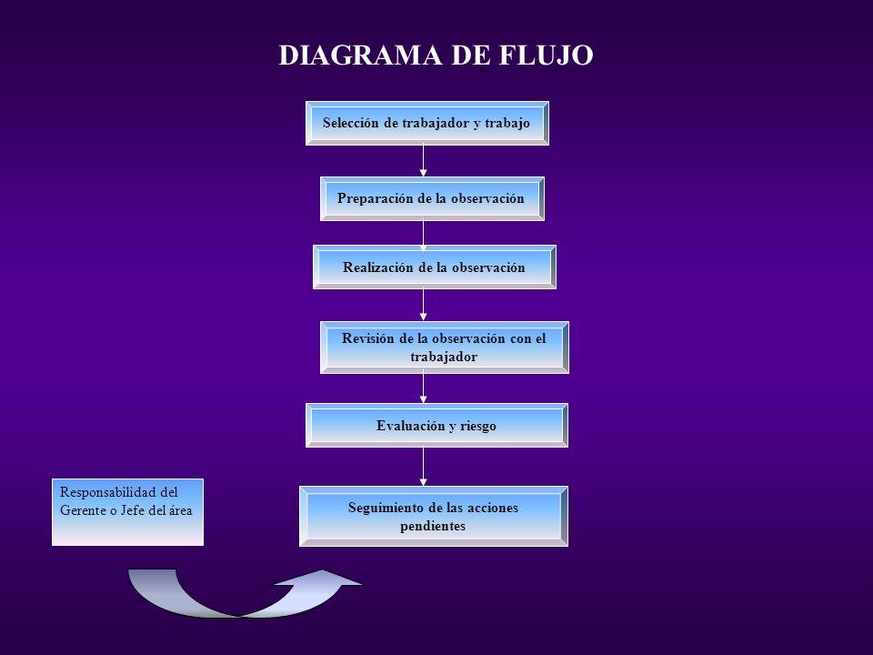 DIAGRAMA DE FLUJO Responsabilidad del Gerente o Jefe del área Selección de trabajador y trabajo Preparación de la observación Realización de la observ