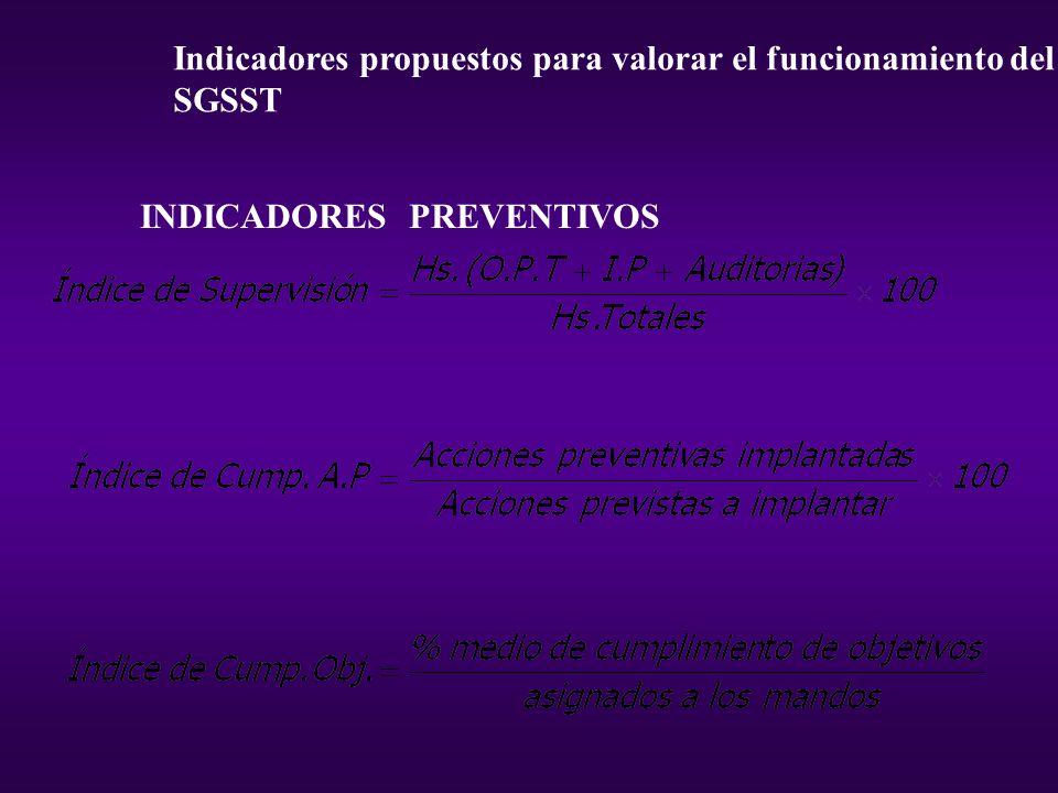 Indicadores propuestos para valorar el funcionamiento del SGSST INDICADORES PREVENTIVOS