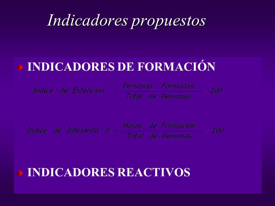 INDICADORES DE FORMACIÓN INDICADORES REACTIVOS Indicadores propuestos