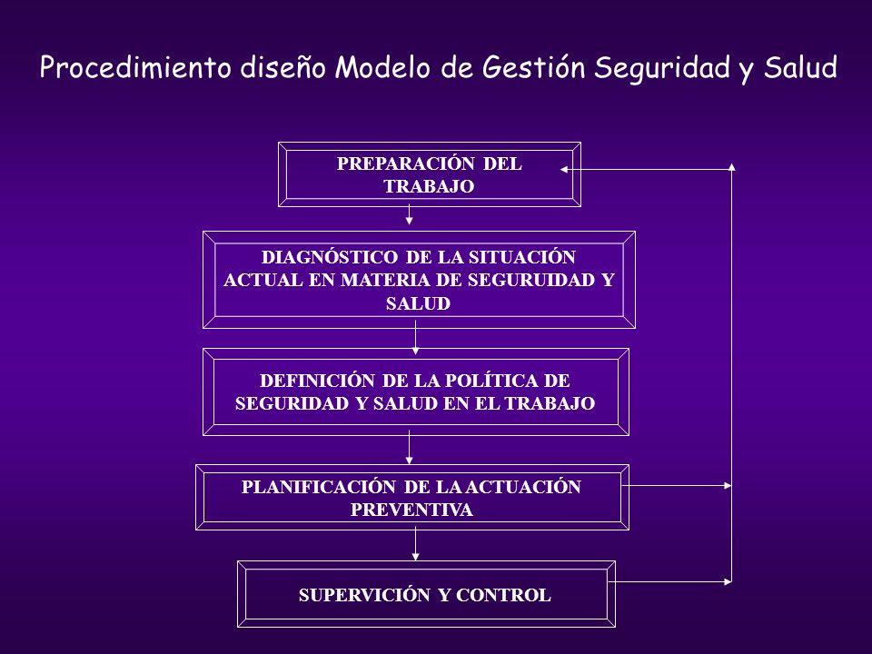 Procedimiento diseño Modelo de Gestión Seguridad y Salud PREPARACIÓN DEL TRABAJO DIAGNÓSTICO DE LA SITUACIÓN ACTUAL EN MATERIA DE SEGURUIDAD Y SALUD D