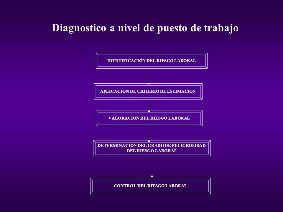Diagnostico a nivel de puesto de trabajo IDENTIFICACIÓN DEL RIESGO LABORAL APLICACIÓN DE CRITERIO DE ESTIMACIÓN VALORACIÓN DEL RIESGO LABORAL DETERMIN