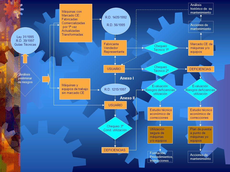 Ley 31/1995 R.D. 39/1997 Guías Técnicas Análisis preliminar de riesgos Máquinas con Marcado CE: Fabricadas Comercializadas por 1ª vez Actualizadas Tra