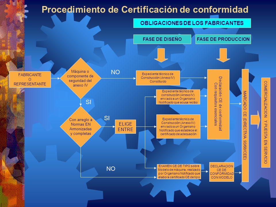 Procedimiento de Certificación de conformidad FABRICANTE O REPRESENTANTE Máquina o componente de seguridad del anexo IV Con arreglo a Normas EN Armoni