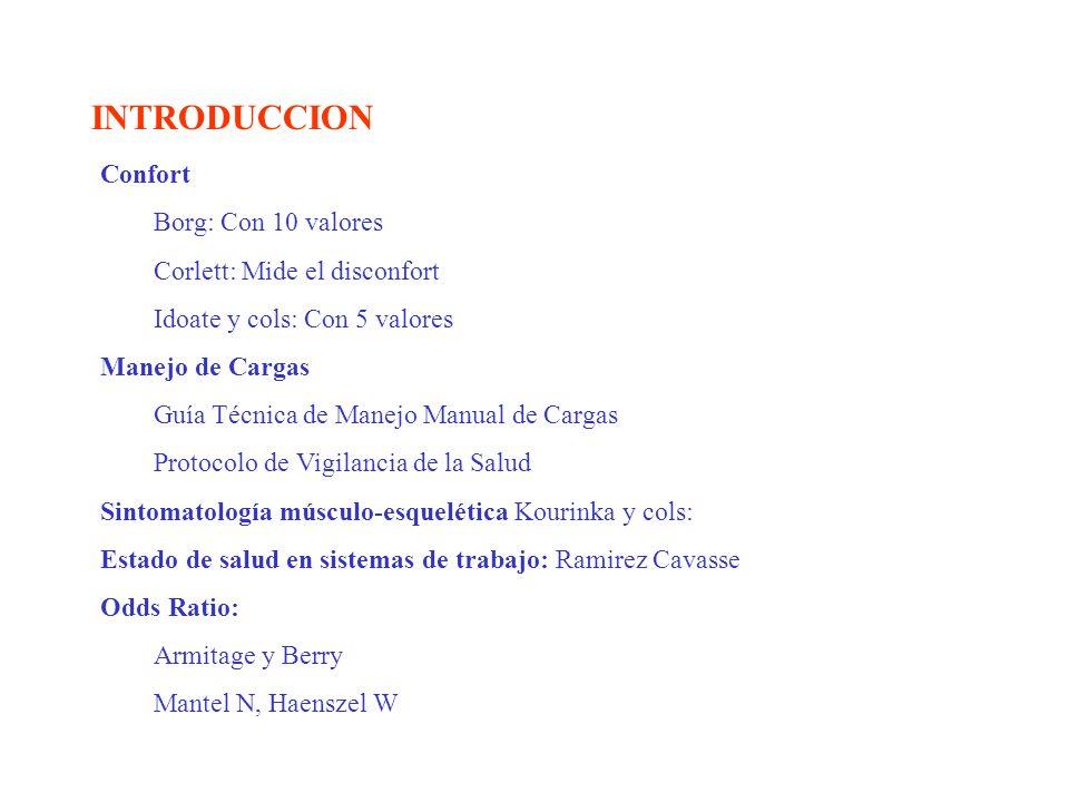 INTRODUCCION Confort Borg: Con 10 valores Corlett: Mide el disconfort Idoate y cols: Con 5 valores Manejo de Cargas Guía Técnica de Manejo Manual de C