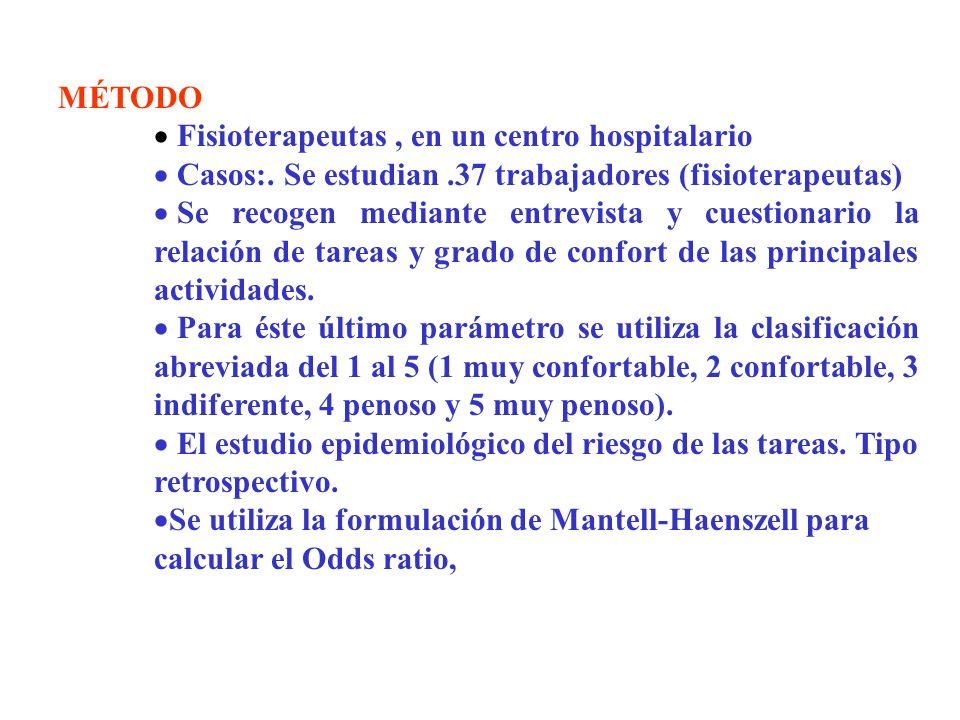 MÉTODO Fisioterapeutas, en un centro hospitalario Casos:. Se estudian.37 trabajadores (fisioterapeutas) Se recogen mediante entrevista y cuestionario
