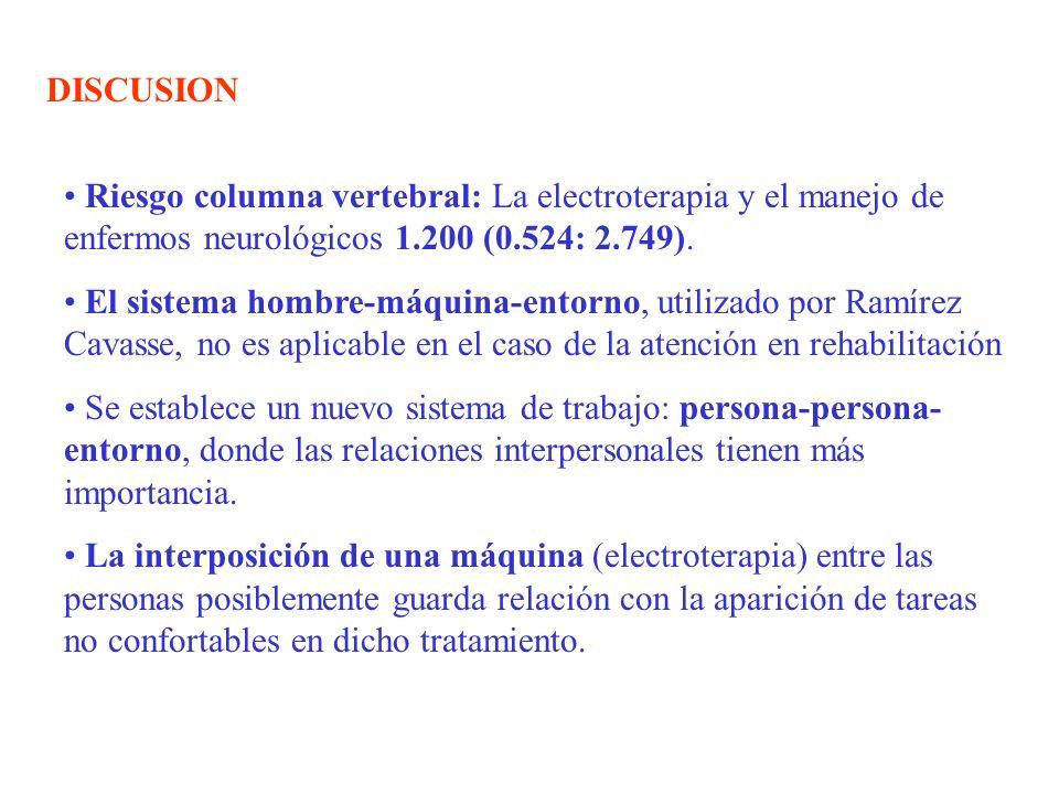 DISCUSION Riesgo columna vertebral: La electroterapia y el manejo de enfermos neurológicos 1.200 (0.524: 2.749). El sistema hombre-máquina-entorno, ut