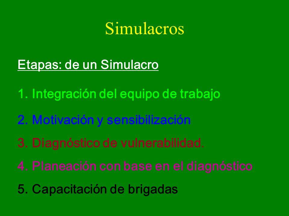 Simulacros Etapas: de un Simulacro 1.Integración del equipo de trabajo 2.Motivación y sensibilización 3.Diagnóstico de vulnerabilidad. 4.Planeación co