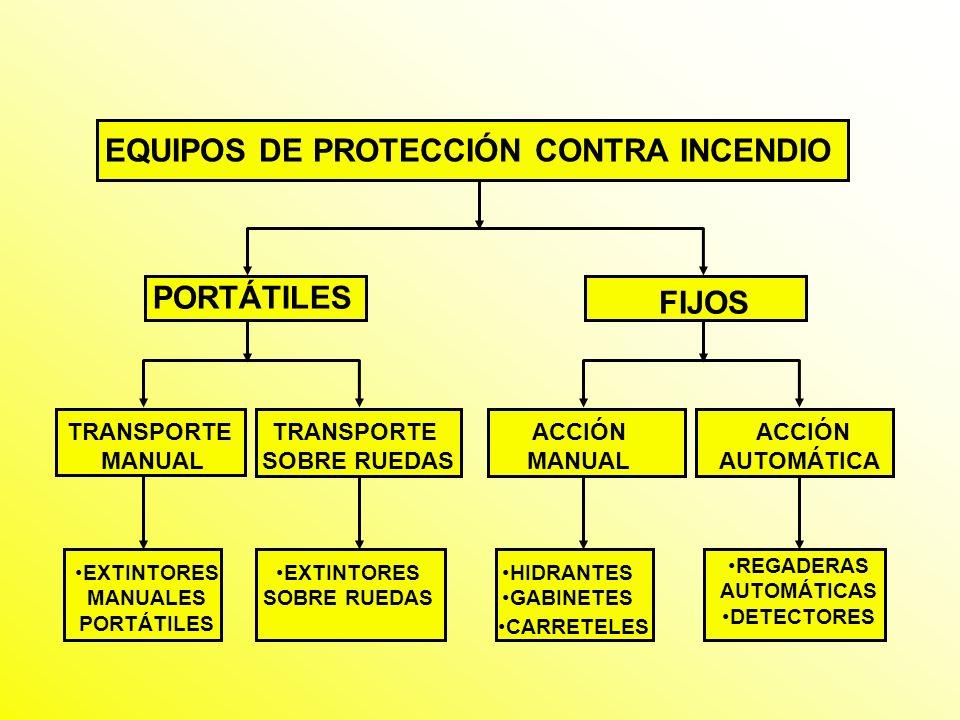 2-A 20 BC SISTEMA DE CLASIFICACIÓN DE EXTINTORES LOS NÚMEROS = POTENCIAL EXTINTOR DEL APARATO LAS LETRAS = TIPO