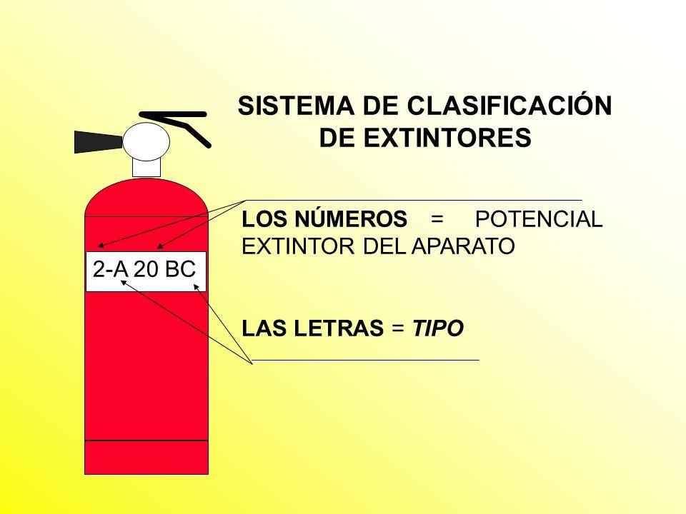 LOS ANUNCIOS INDICAN LA CLASE DE COMBUSTIBLE PARALA CUAL EL EXTINTOR SERÁ MAS EFECTIVO A B C D SÓLIDOS COMUNES LÍQUIDOS Y GASES INFLAMABLES ELÉCTRICOS ENERGIZADOS METALES COMBUST.