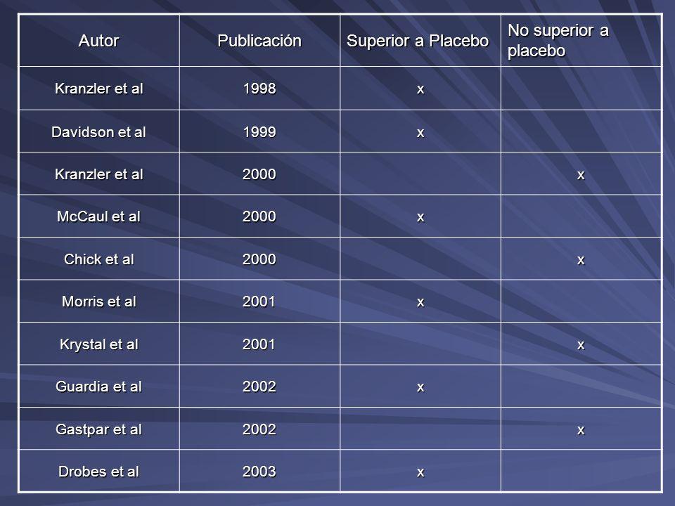 AutorPublicación Superior a Placebo No superior a placebo Kranzler et al 1998x Davidson et al 1999x Kranzler et al 2000x McCaul et al 2000x Chick et a