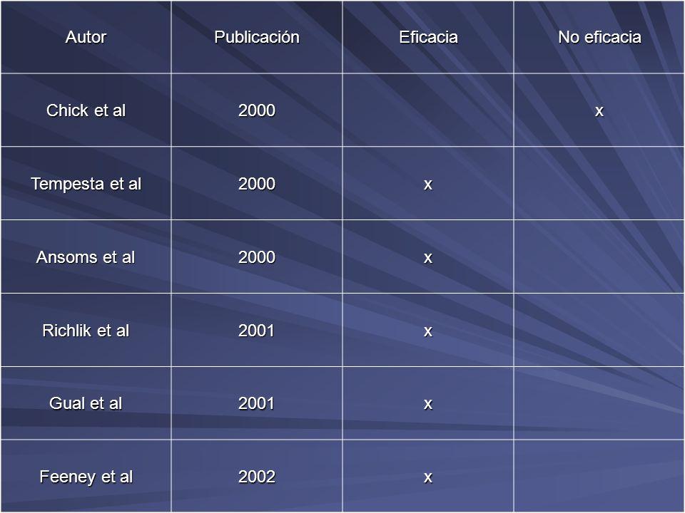 AutorPublicaciónEficacia No eficacia Chick et al 2000x Tempesta et al 2000x Ansoms et al 2000x Richlik et al 2001x Gual et al 2001x Feeney et al 2002x