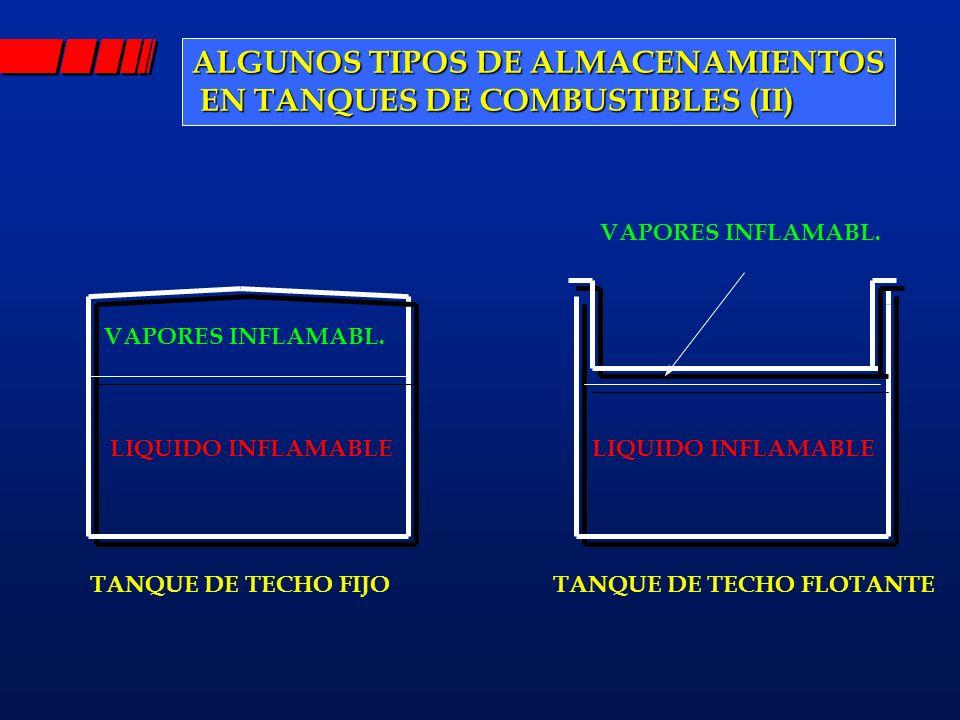 ALGUNOS TIPOS DE ALMACENAMIENTOS EN TANQUES DE COMBUSTIBLES (II) EN TANQUES DE COMBUSTIBLES (II) VAPORES INFLAMABL. LIQUIDO INFLAMABLE TANQUE DE TECHO