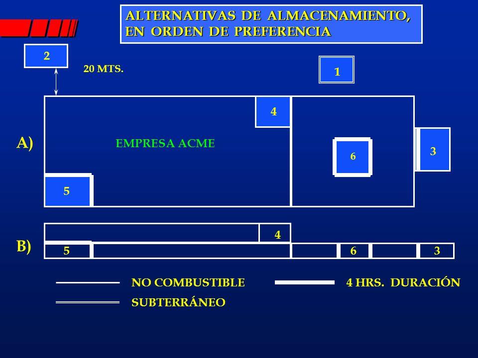 ALTERNATIVAS DE ALMACENAMIENTO, EN ORDEN DE PREFERENCIA 2 3 4 5 35 4 1 6 NO COMBUSTIBLE SUBTERRÁNEO 4 HRS. DURACIÓN A) B) 20 MTS. EMPRESA ACME 6