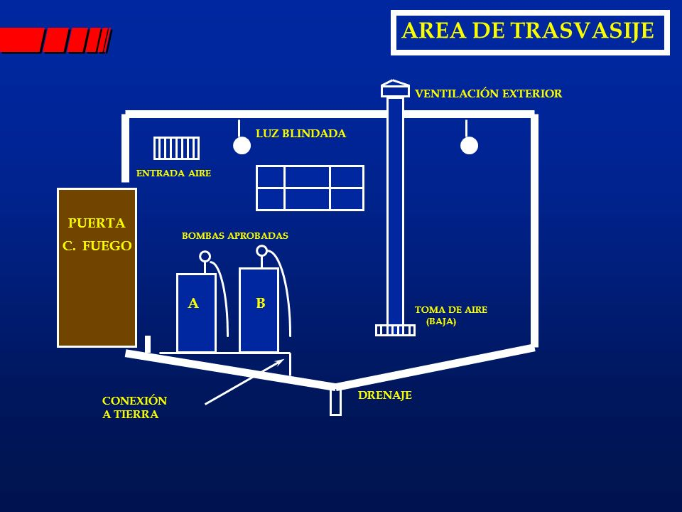 AREA DE TRASVASIJE PUERTA C. FUEGO LUZ BLINDADA AB ENTRADA AIRE BOMBAS APROBADAS VENTILACIÓN EXTERIOR TOMA DE AIRE (BAJA) DRENAJE CONEXIÓN A TIERRA