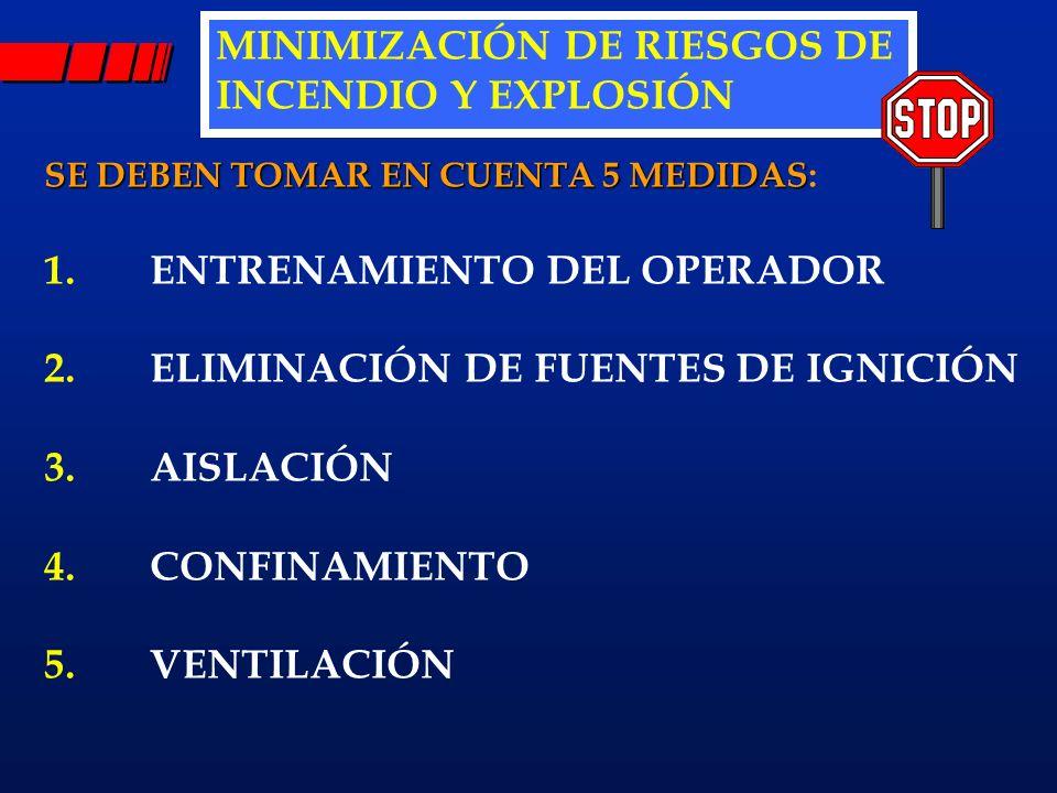 MINIMIZACIÓN DE RIESGOS DE INCENDIO Y EXPLOSIÓN SE DEBEN TOMAR EN CUENTA 5 MEDIDAS SE DEBEN TOMAR EN CUENTA 5 MEDIDAS: 1.ENTRENAMIENTO DEL OPERADOR 2.