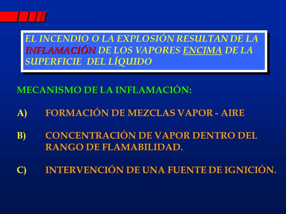 2 2 CONCEPTOS IMPORTANTES PARA LA EVALUACIÓN DEL RIESGO DE EXPLOSIÓN PUNTO DE INFLAMACIÓN, (P.I A) PUNTO DE INFLAMACIÓN, (P.I): TEMPERATURA A LA CUAL LOS LÍQUIDOS EMPIEZAN A EMITIR VAPORES QUE FORMAN MEZ CLAS INFLAMABLES DE VAPOR - AIRE.