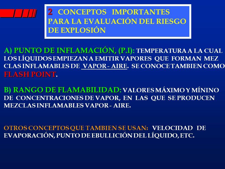 2 2 CONCEPTOS IMPORTANTES PARA LA EVALUACIÓN DEL RIESGO DE EXPLOSIÓN PUNTO DE INFLAMACIÓN, (P.I A) PUNTO DE INFLAMACIÓN, (P.I): TEMPERATURA A LA CUAL