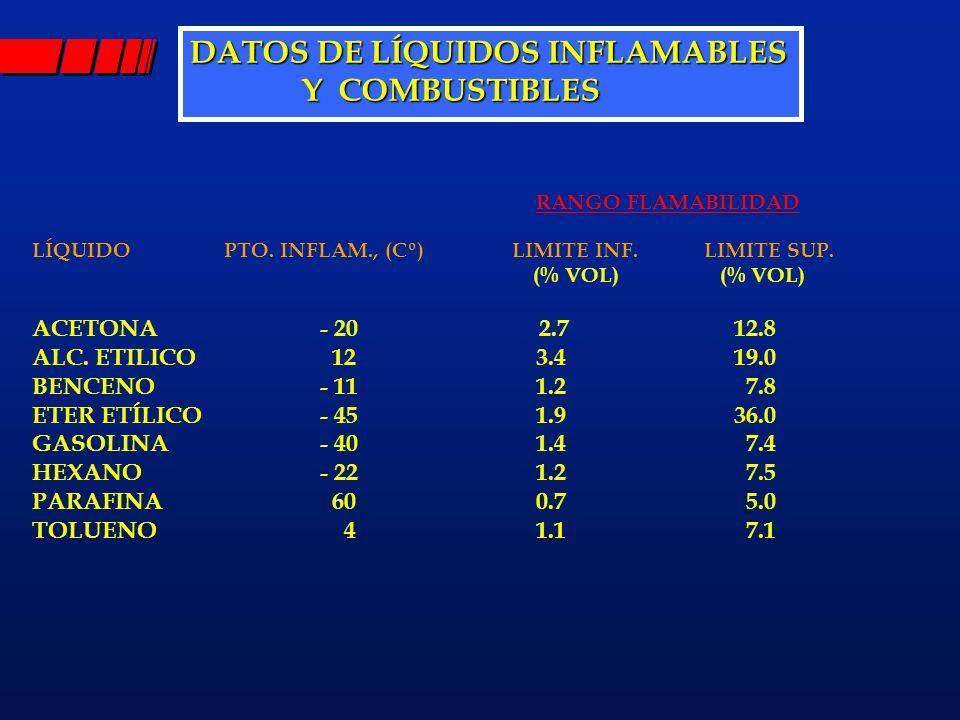 DATOS DE LÍQUIDOS INFLAMABLES Y COMBUSTIBLES Y COMBUSTIBLES LÍQUIDOPTO. INFLAM., (Cº)LIMITE INF.LIMITE SUP. (% VOL) (% VOL) ACETONA- 20 2.7 12.8 ALC.